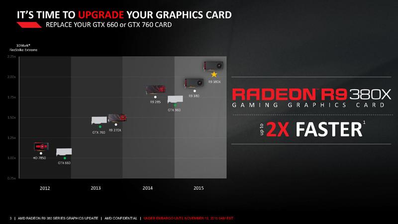 AMD Radeon R9 380X Comparativa