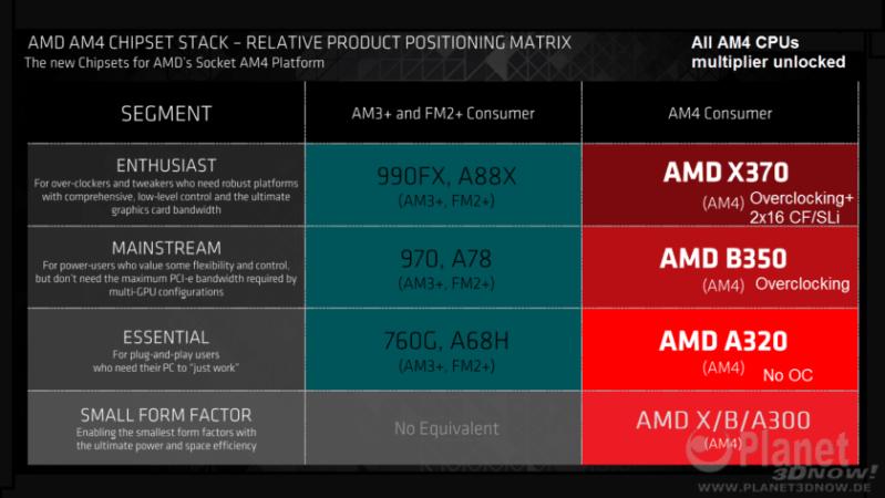 Chipset AM4 AMD X370 B350 A320 A300