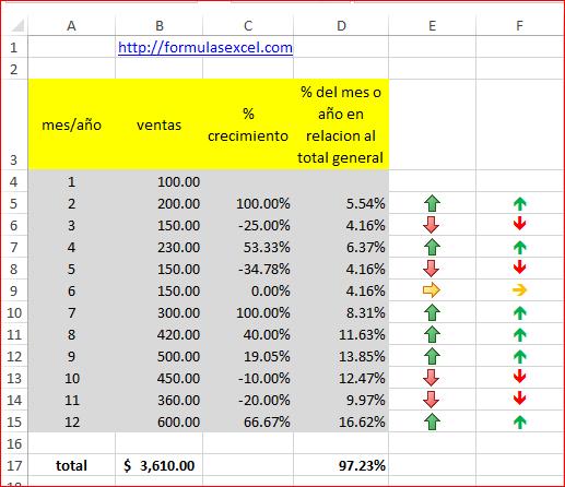 porcentaje crecimiento excel - Formulas