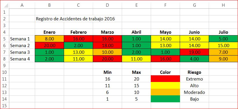 Mapa de Riesgos en Excel – heatmap
