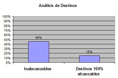 Los destinos que están vetados a las PMR son un total de 36 (46%), y los destinos que tienen todos sus viajes accesibles son un total de 12 (15%).