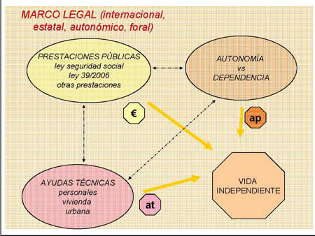 MARCO LEGAL (internacional, estatal, autonómico, foral)