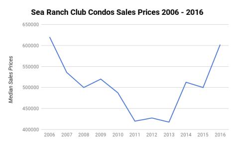 Sea Ranch Club Condos Lauderdale by the Sea - Median Sales Prices 2006 - 2016