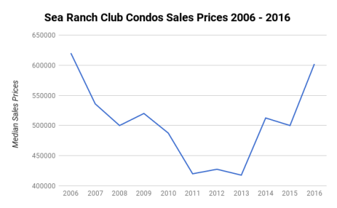 Sea Ranch Club Condos Lauderdale by the Sea - Median Sales Prices 2006 - 2016