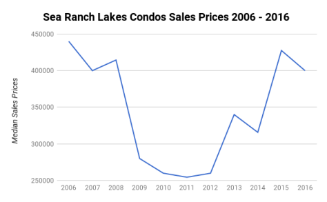 Sea Ranch Lakes North Lauderdale by the Sea - Median Sales Prices 2006-2016