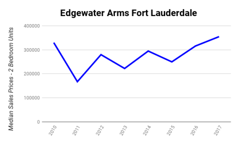 Edgewater Arms Fort Lauderdale Median Sales Prices 2010-2017 - 2 Bedroom Units