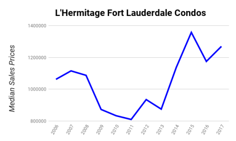 L'Hermitage Fort Lauderdale condos median sales prices 2006-2017