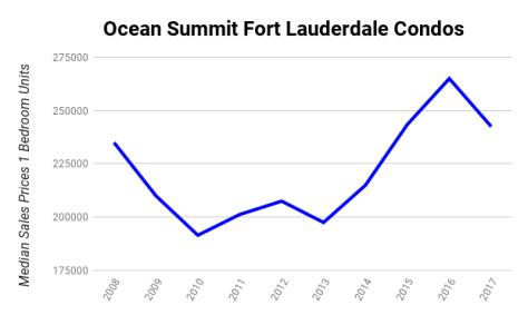 Ocean Summit Fort Lauderdale condo median sales prices 2008-2017 1 Bedroom Units
