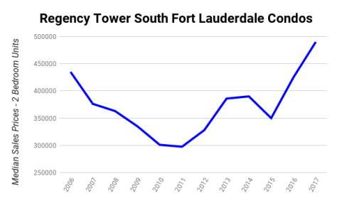 Regency Tower South Fort Lauderdale Condos Median Sales Prices 2006-2017 - 2 Bedroom Units