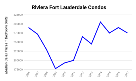 Riviera Fort Lauderdale condos Median Sales Prices 2006 - 2017 1 Bedroom Units