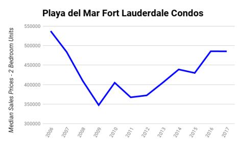 Playa del Mar Fort Lauderdale Condos Median Sales Prices 2006-2017 - 2 Bedroom Units