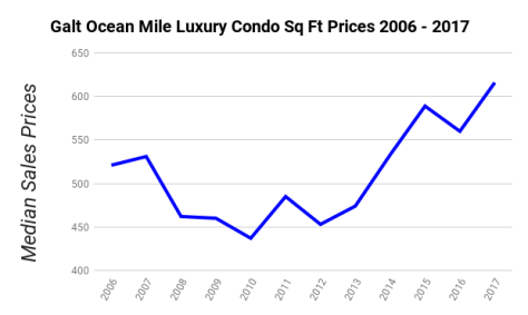 Galt Ocean Mile Luxury Condo Square Foot Prices - 2006-2017