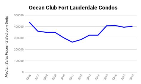 Median Sales Prices 2 Bedroom Condos Sold Ocean Club Fort Lauderdale 2006-2018