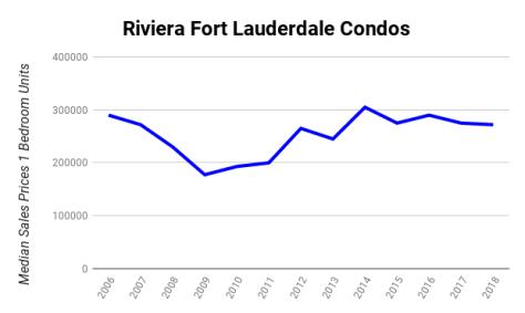 Median Sales Prices Condos Riviera 3550 Galt Ocean Drive Fort Lauderdale 2006-2018
