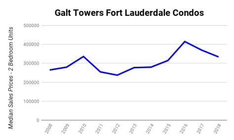 Median sales prices 2 bedroom Galt Ocean MIle condos sold Galt Towers 4250 Galt Ocean Drive Fort Lauderdale 2008-2018