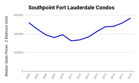 Median sales prices 2 bedroom Galt Ocean Mile condos Southpoint 3400-3410 Galt Ocean Drive Fort Lauderdale 2006-2018