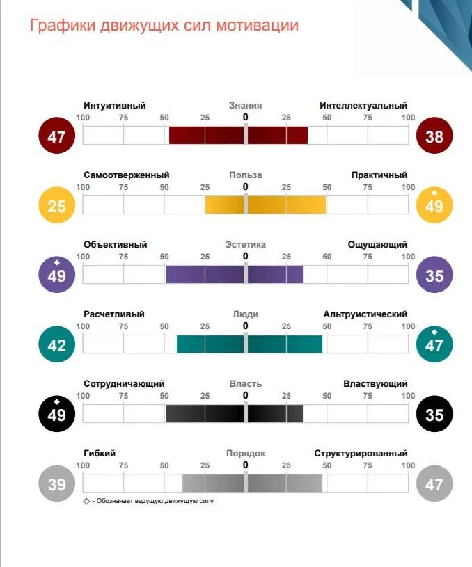 Оценка DISC График движущих сил и мотивации - развитие коммуникации