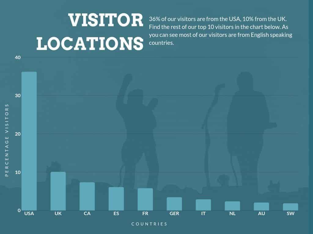 Locations GEO