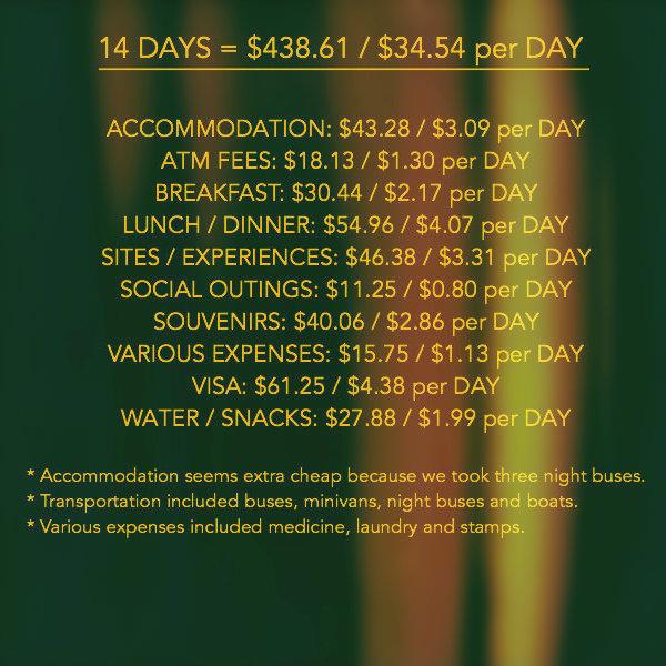 Laos Expenses.