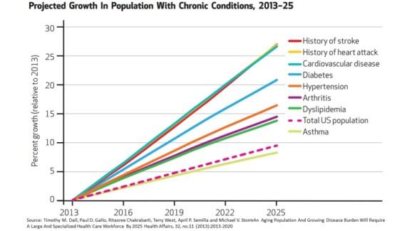 Optimized-Chronic_Disease_Growth (1)