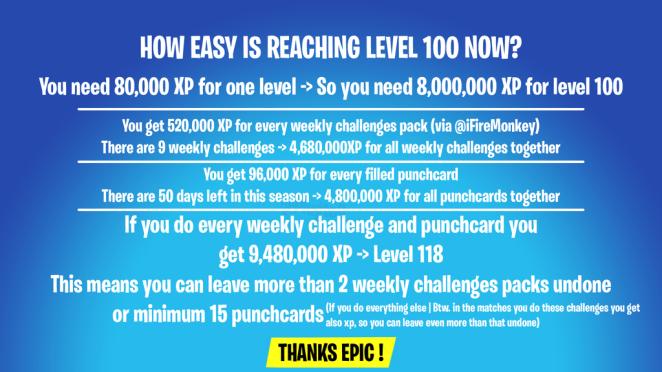 Reaching level 100 after XP buff