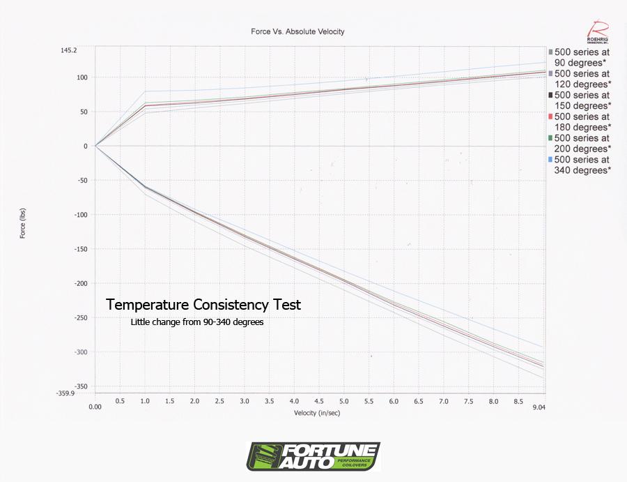 FORTUNE AUTO SHOCK DYNO consistency