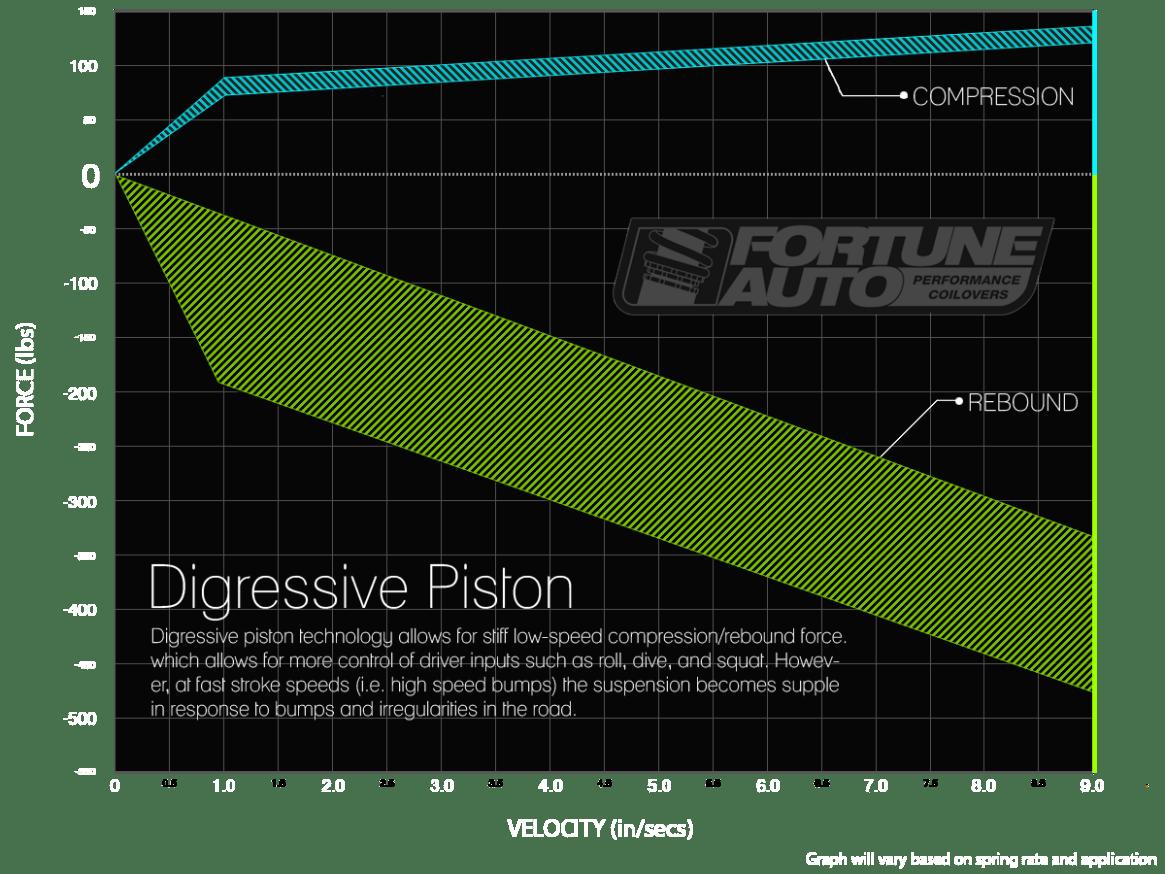 fortune auto coilovers feature digressive piston technology