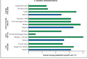 Urbanisation Rate