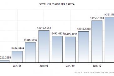 Highest GDP per capita