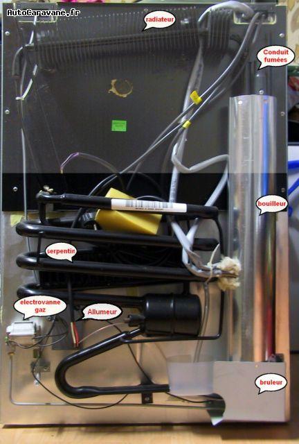 Refrigerateurs Absorption Principe De Fonctionnement