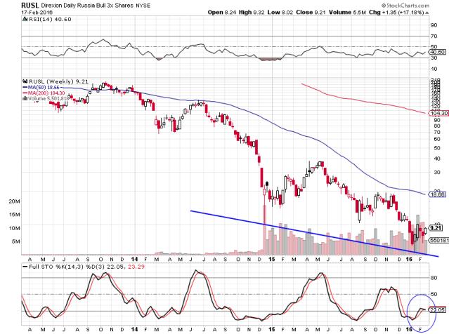 russian stocks
