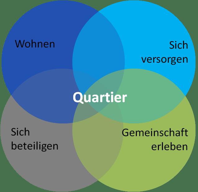 Die 4 Handlungsfelder im Masterplan