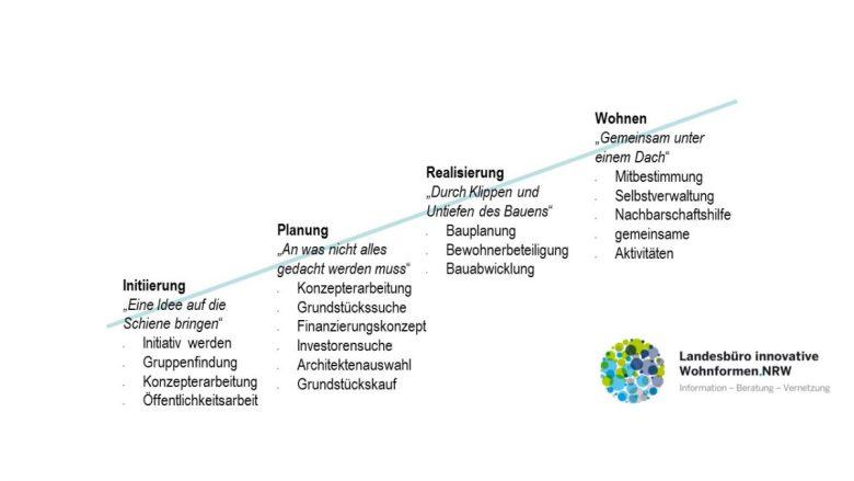 Phasen der Projektentwicklung