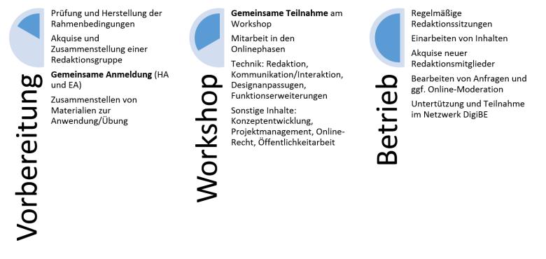 Diagramm, dass den Workshopablauf erläutert.
