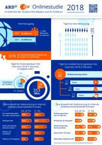 Infografik ARD-ZDF-Onlinestudie