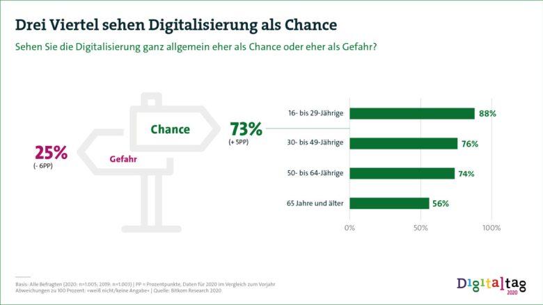Grafik Drei Viertel sehen Digitalisierung als Chance