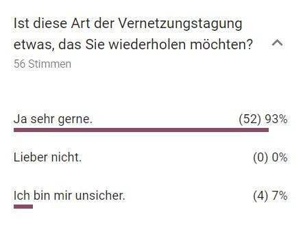 Bildschirmfoto der Umfrage
