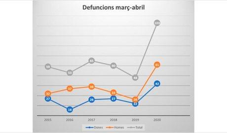 Gràfic que mostra l'evolució de les defuncions en els mesos de març i abril des del 2015