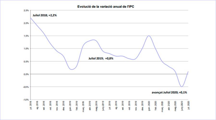 Gràfic que mostra l'evolució de l'IPC