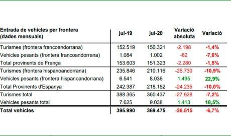 Quadre de dades d'entrada de vehicles per frontera del juliol 2020
