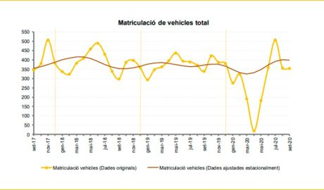 Gràfic d'evolució de les matriculacions de vehicles fins el setembre del 2020