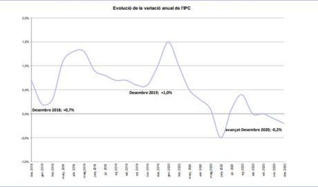 Gràfic que mostra l'evolució de l'IPC fins al desembre 2020