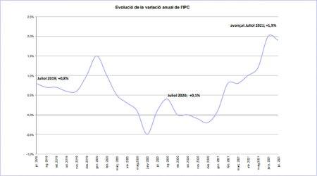 Evolució de l'IPC fins al juliol 2021