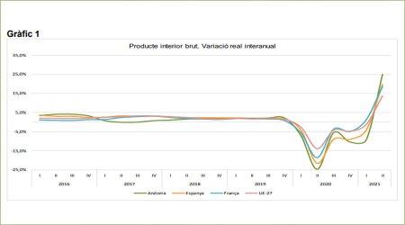 Evolució del PIB fins al 2n trimestre de 2021