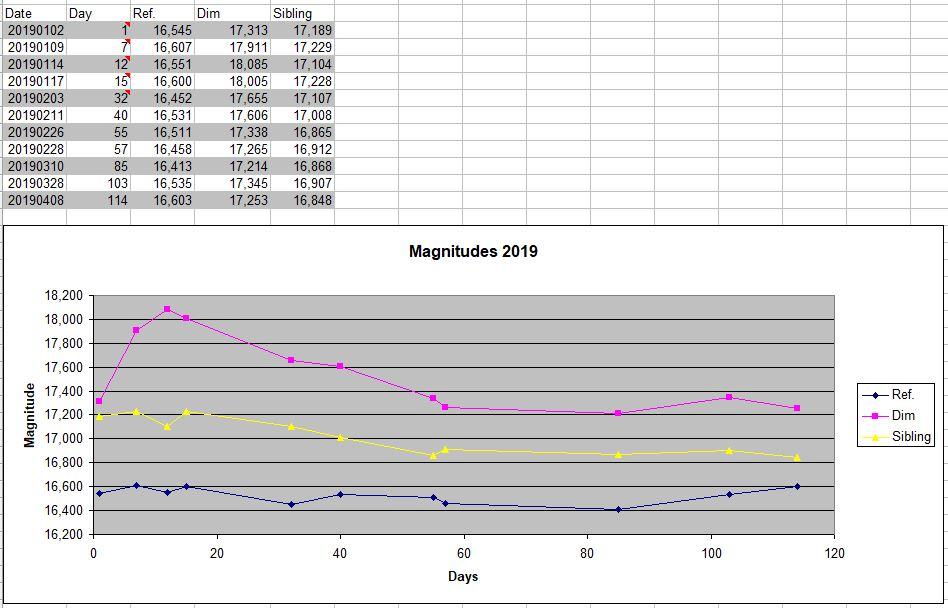 Measurements_2019_a
