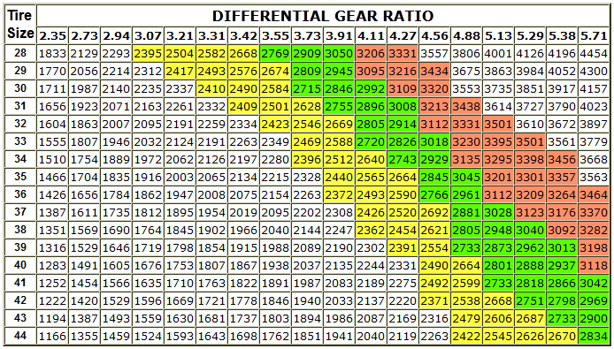 Gear Ratio Toyota Truck Color Chart