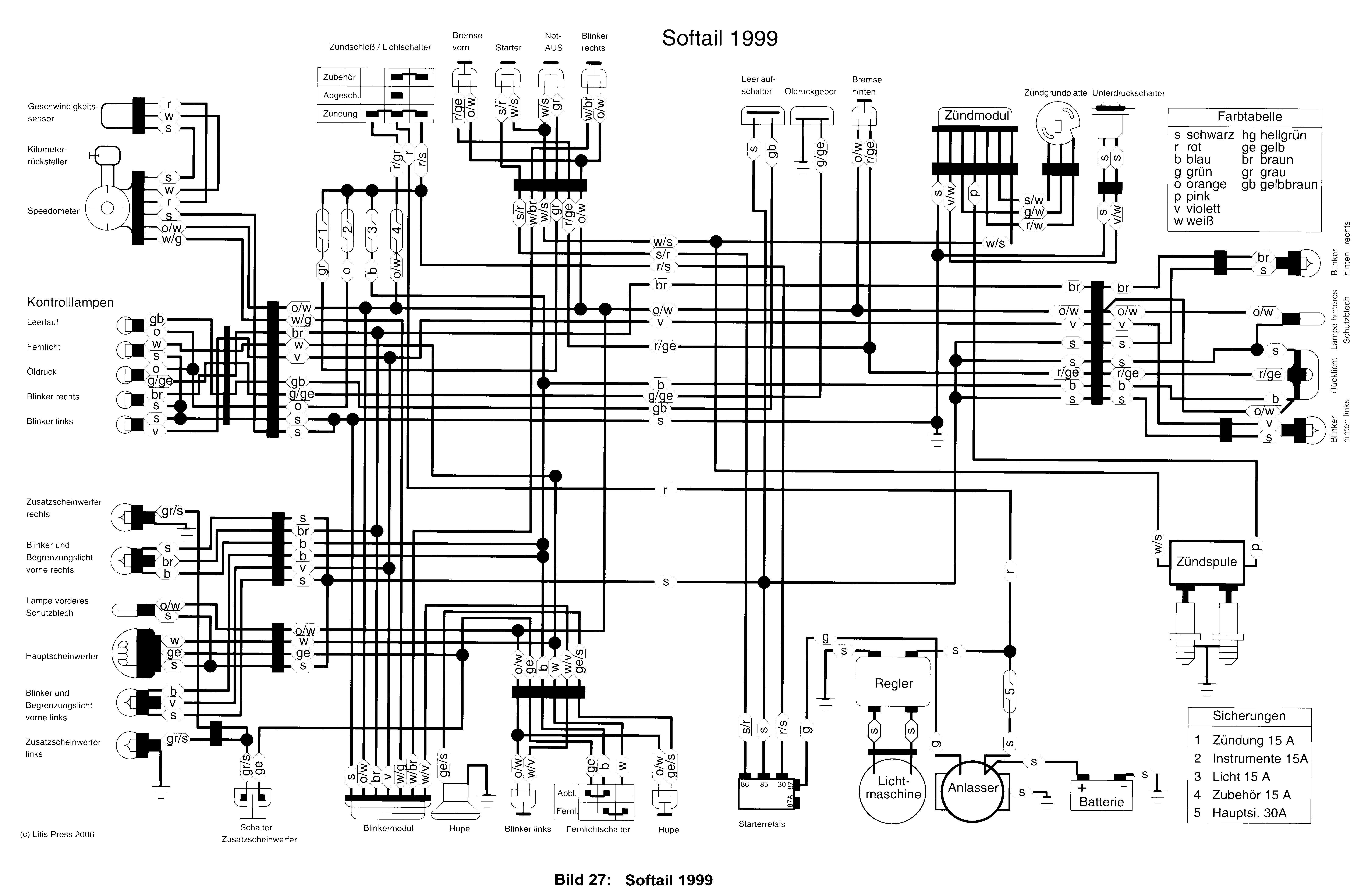Xl 883c Custom Elektrik S 2