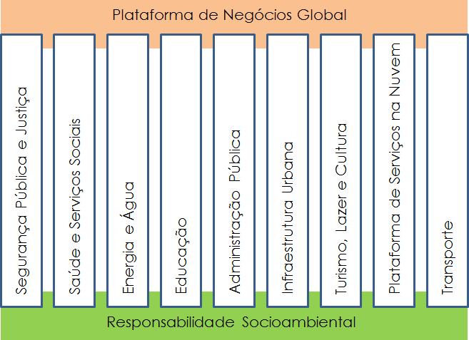 temas-forum-cidades-inteligentes-nMentors-1