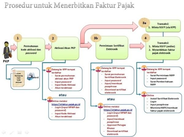 Urutan Menerbitkan Faktur Pajak Permohonan Kode Aktivasi Dan