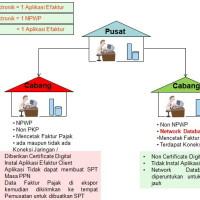 sertifikat-elektronik-pajak-pada-jaringan-lan